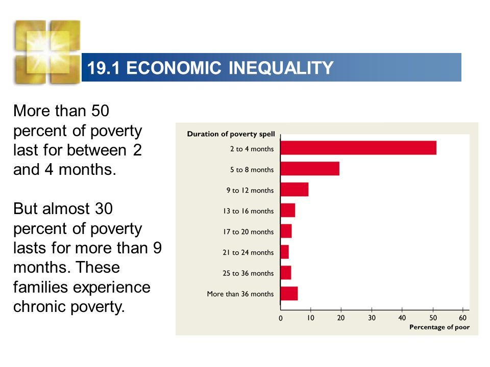 19.1 ECONOMIC INEQUALITY More than 50 percent of poverty last for between 2 and 4 months. But almost 30 percent of poverty lasts for more than 9 month