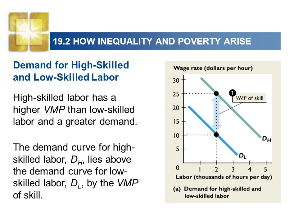 19.2 HOW INEQUALITY AND POVERTY ARISE High-skilled labor has a higher VMP than low-skilled labor and a greater demand. The demand curve for high- skil