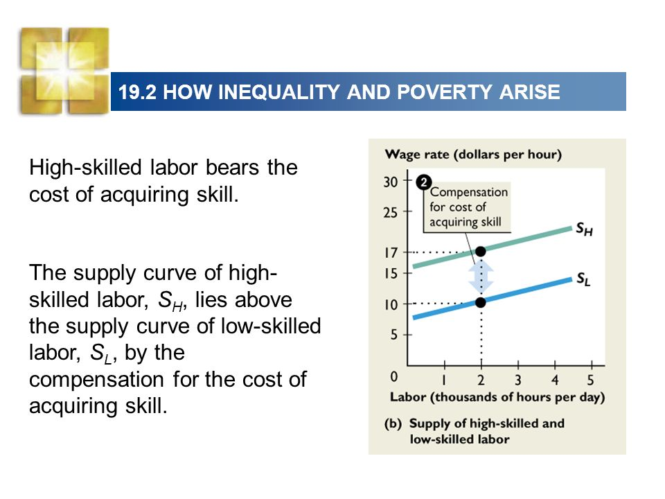 19.2 HOW INEQUALITY AND POVERTY ARISE High-skilled labor bears the cost of acquiring skill. The supply curve of high- skilled labor, S H, lies above t