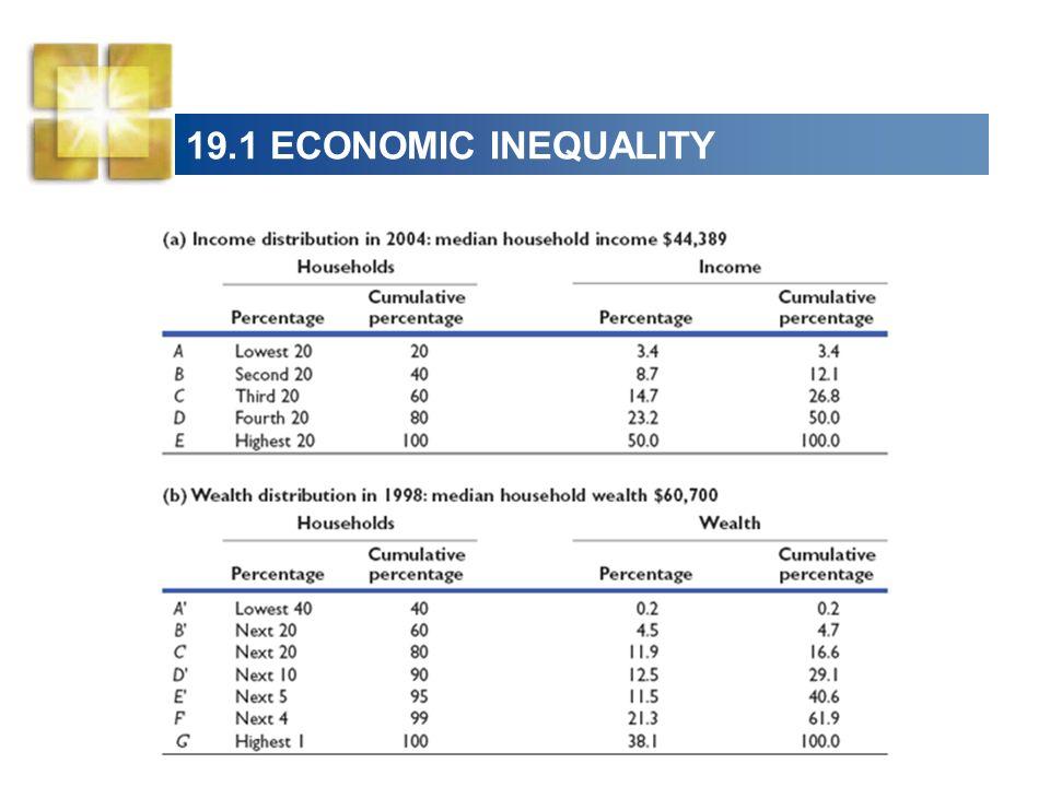 19.1 ECONOMIC INEQUALITY