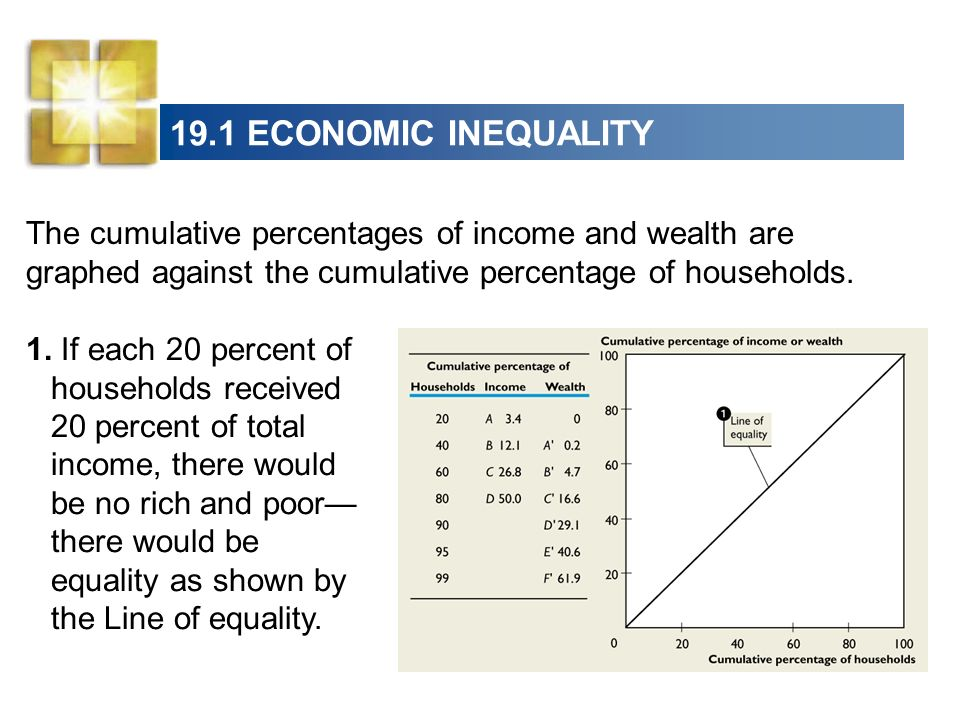 19.1 ECONOMIC INEQUALITY The cumulative percentages of income and wealth are graphed against the cumulative percentage of households. 1. If each 20 pe