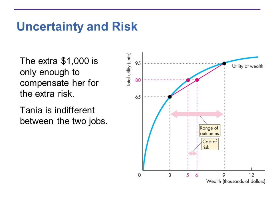 Uncertainty and Risk The extra $1,000 is only enough to compensate her for the extra risk.