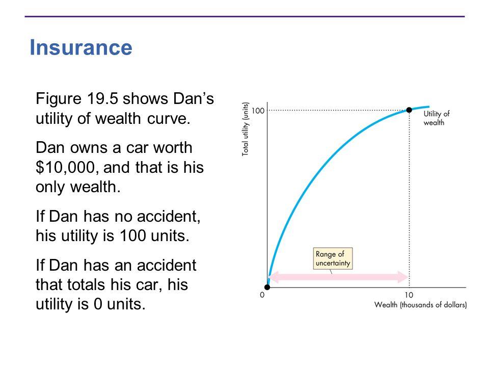 Insurance Figure 19.5 shows Dans utility of wealth curve.