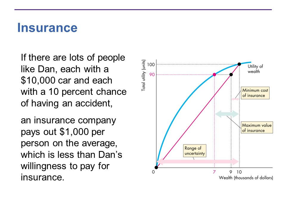 Insurance If there are lots of people like Dan, each with a $10,000 car and each with a 10 percent chance of having an accident, an insurance company pays out $1,000 per person on the average, which is less than Dans willingness to pay for insurance.
