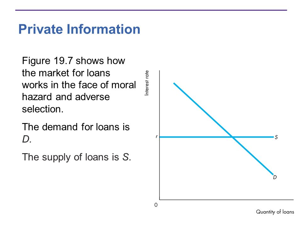 Private Information Figure 19.7 shows how the market for loans works in the face of moral hazard and adverse selection.