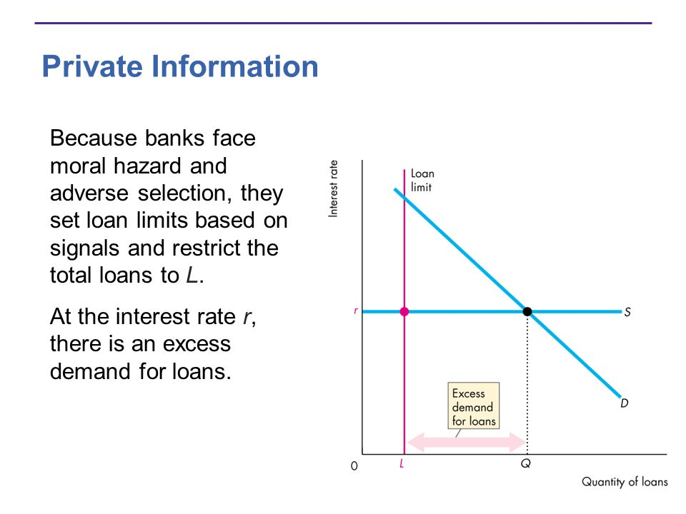 Private Information Because banks face moral hazard and adverse selection, they set loan limits based on signals and restrict the total loans to L.