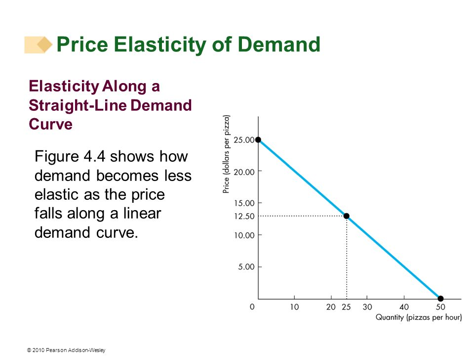 © 2010 Pearson Addison-Wesley Elasticity Along a Straight-Line Demand Curve Figure 4.4 shows how demand becomes less elastic as the price falls along a linear demand curve.