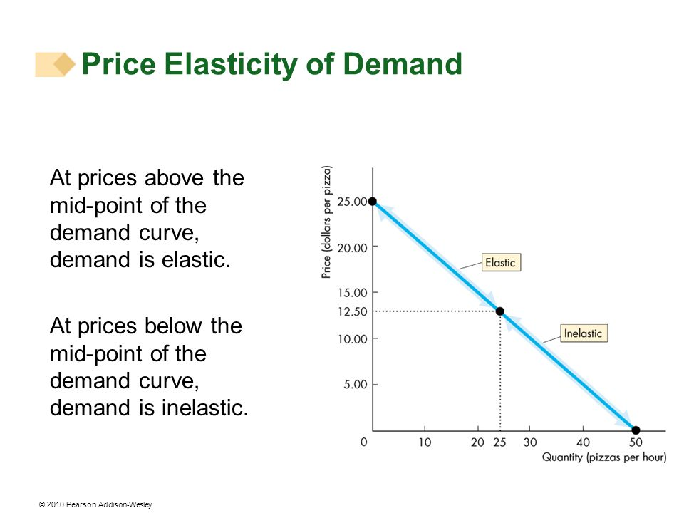 © 2010 Pearson Addison-Wesley At prices above the mid-point of the demand curve, demand is elastic.