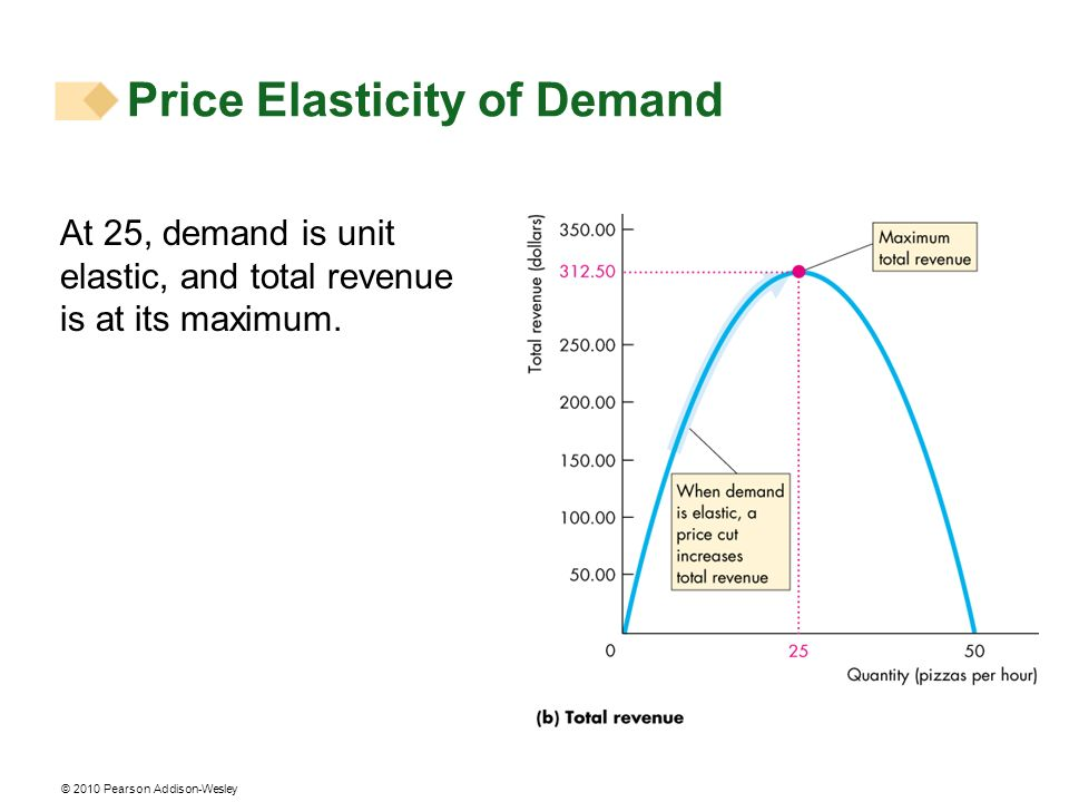 © 2010 Pearson Addison-Wesley At 25, demand is unit elastic, and total revenue is at its maximum.