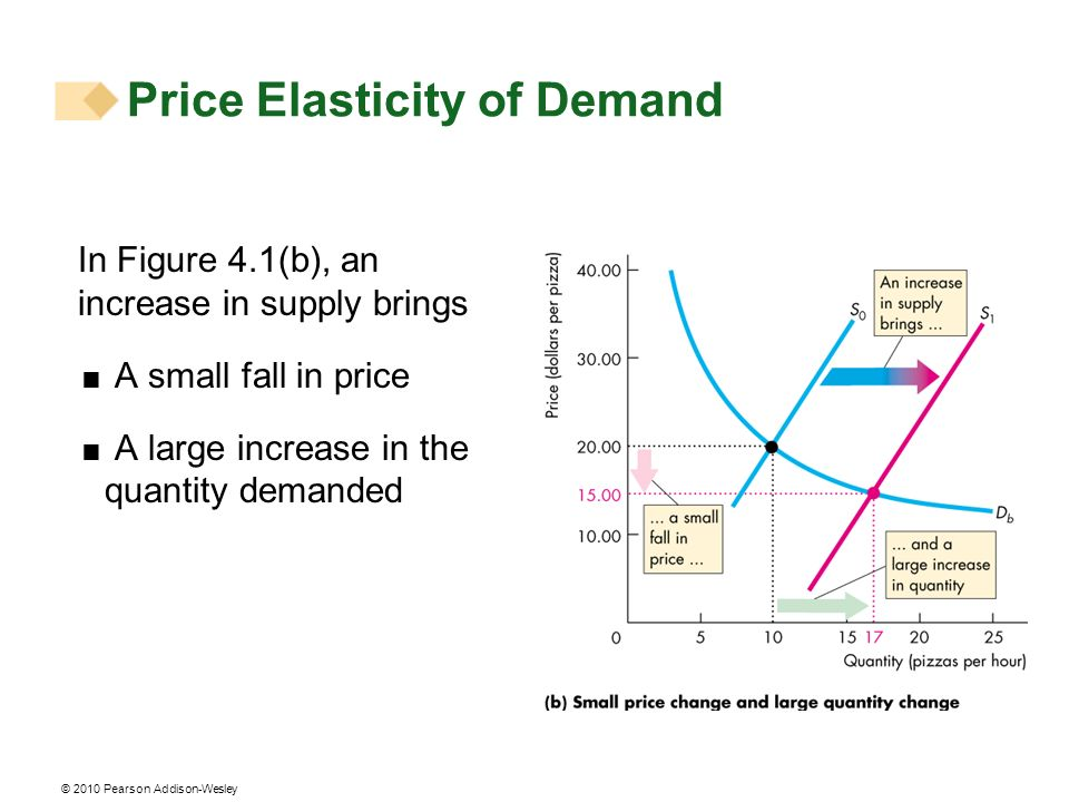 © 2010 Pearson Addison-Wesley In Figure 4.1(b), an increase in supply brings A small fall in price A large increase in the quantity demanded Price Elasticity of Demand