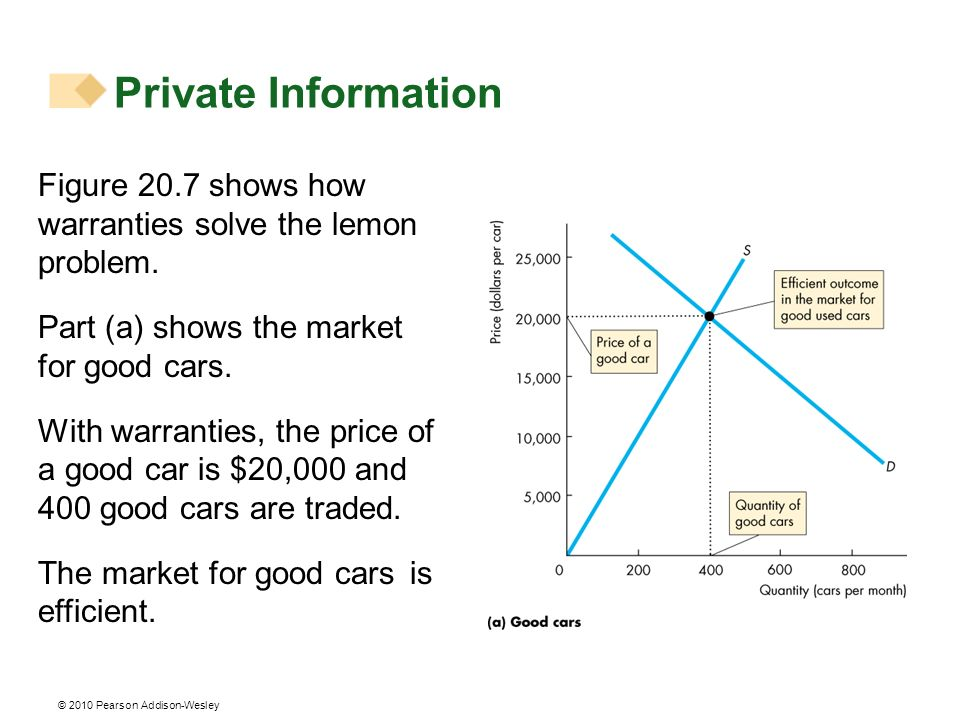 © 2010 Pearson Addison-Wesley Figure 20.7 shows how warranties solve the lemon problem. Part (a) shows the market for good cars. With warranties, the