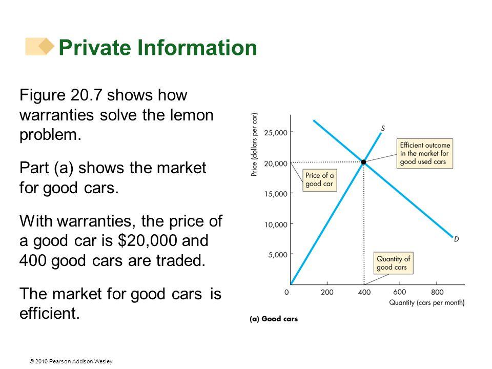 © 2010 Pearson Addison-Wesley Figure 20.7 shows how warranties solve the lemon problem.