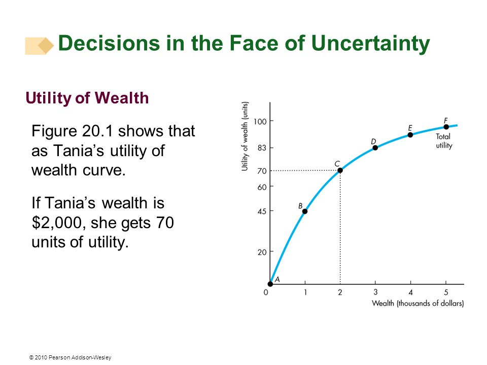 © 2010 Pearson Addison-Wesley Utility of Wealth Figure 20.1 shows that as Tanias utility of wealth curve.