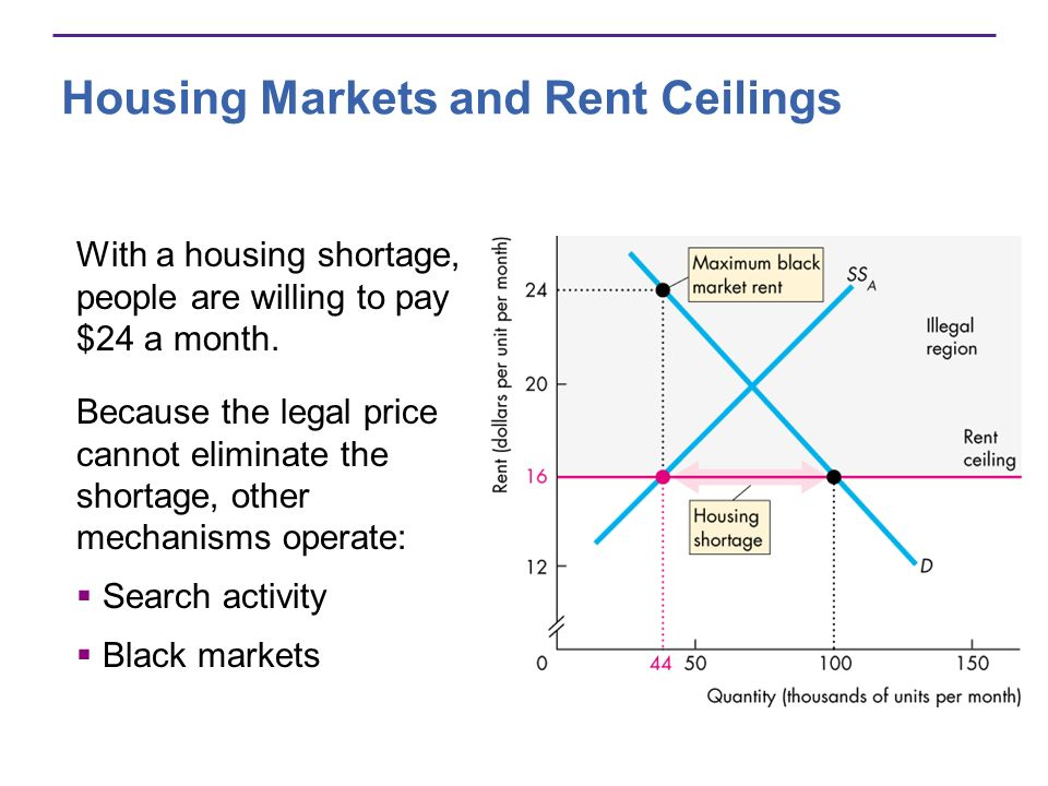 Housing Markets and Rent Ceilings With a housing shortage, people are willing to pay $24 a month.