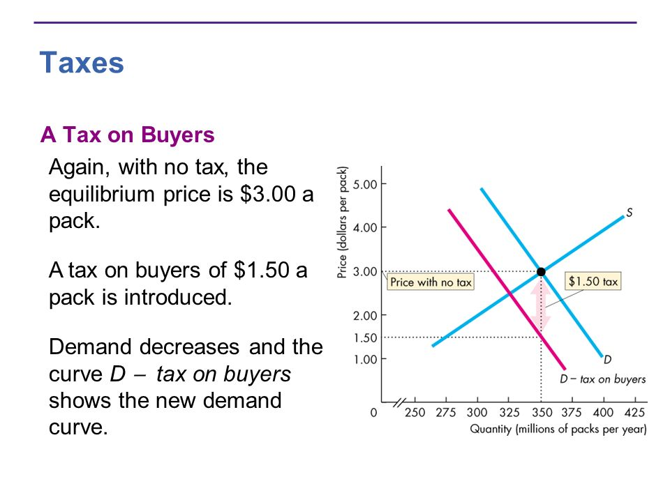 Taxes A Tax on Buyers Again, with no tax, the equilibrium price is $3.00 a pack.