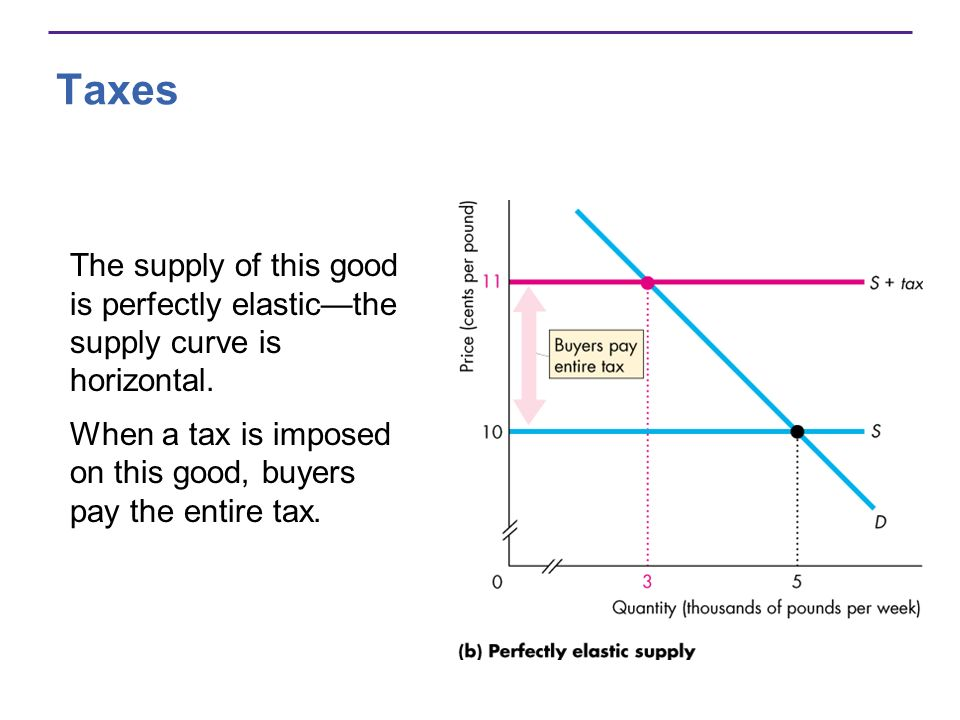 Taxes The supply of this good is perfectly elasticthe supply curve is horizontal.
