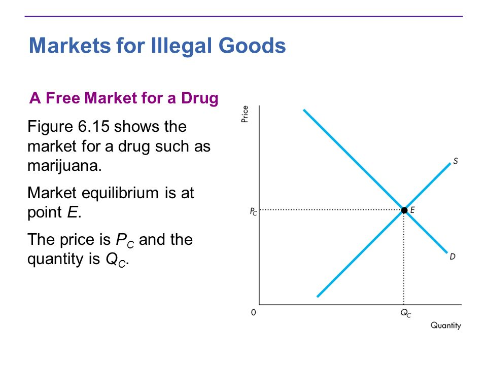 Markets for Illegal Goods A Free Market for a Drug Figure 6.15 shows the market for a drug such as marijuana.