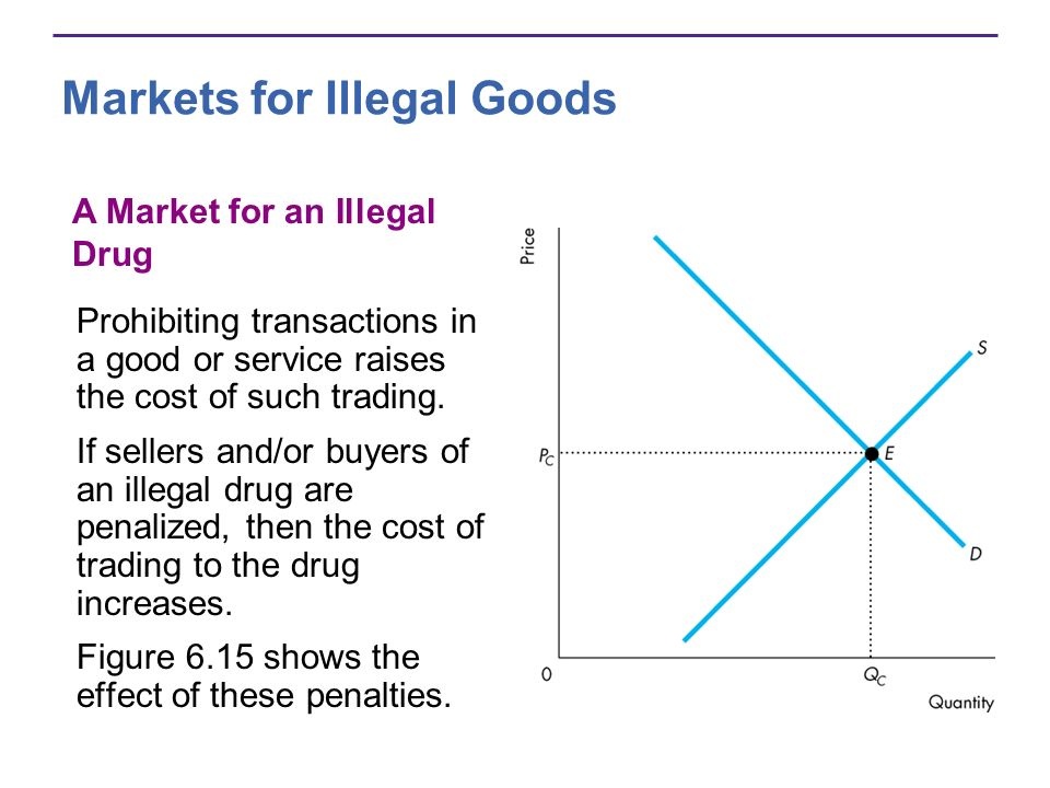 Markets for Illegal Goods Prohibiting transactions in a good or service raises the cost of such trading.
