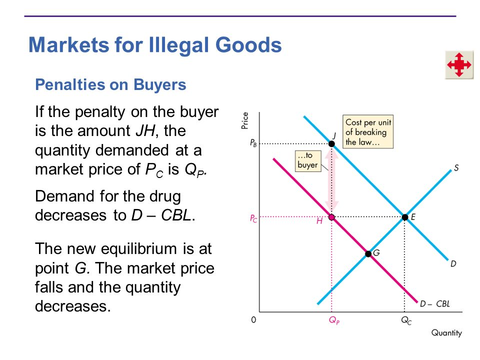 Markets for Illegal Goods Penalties on Buyers If the penalty on the buyer is the amount JH, the quantity demanded at a market price of P C is Q P.