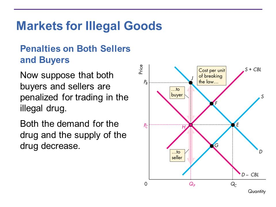 Markets for Illegal Goods Penalties on Both Sellers and Buyers Now suppose that both buyers and sellers are penalized for trading in the illegal drug.