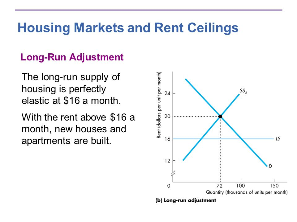 Housing Markets and Rent Ceilings The long-run supply of housing is perfectly elastic at $16 a month.
