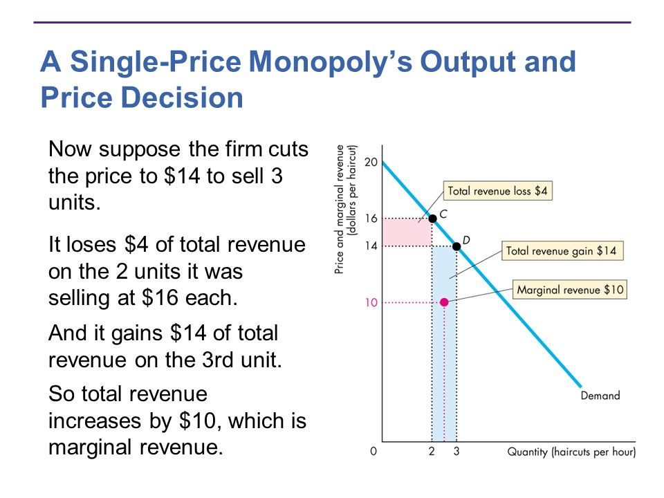 A Single-Price Monopolys Output and Price Decision Now suppose the firm cuts the price to $14 to sell 3 units. It loses $4 of total revenue on the 2 u
