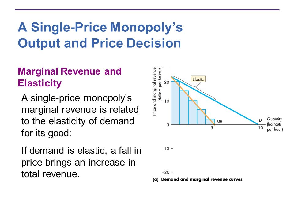 A Single-Price Monopolys Output and Price Decision Marginal Revenue and Elasticity A single-price monopolys marginal revenue is related to the elasticity of demand for its good: If demand is elastic, a fall in price brings an increase in total revenue.