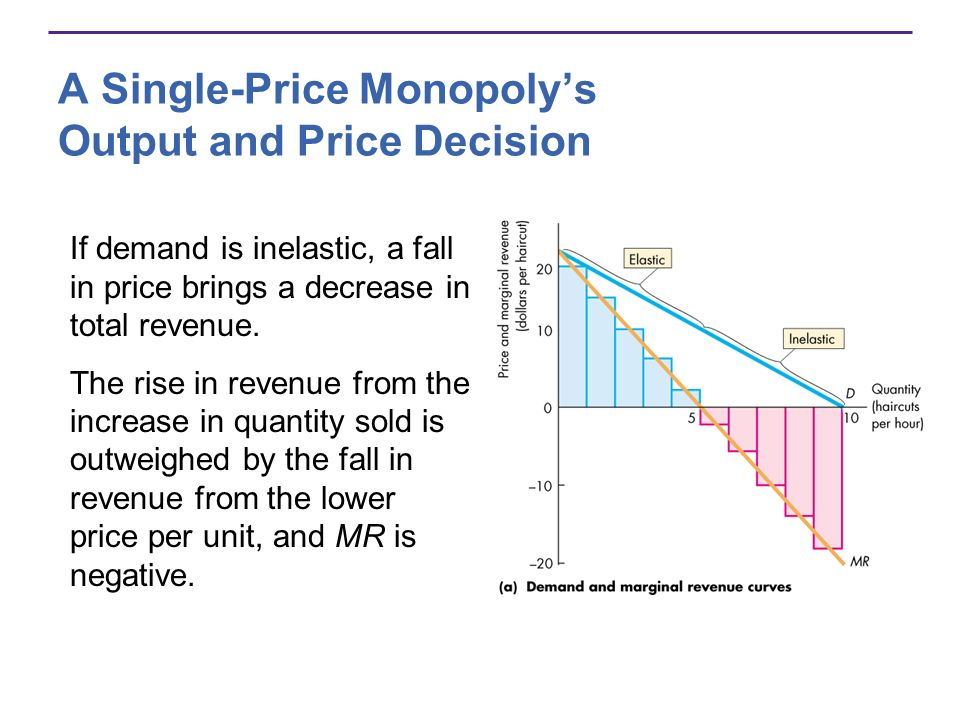 A Single-Price Monopolys Output and Price Decision If demand is inelastic, a fall in price brings a decrease in total revenue. The rise in revenue fro