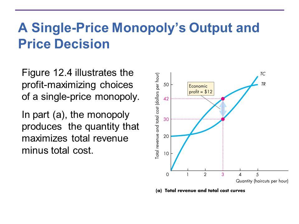 A Single-Price Monopolys Output and Price Decision Figure 12.4 illustrates the profit-maximizing choices of a single-price monopoly. In part (a), the