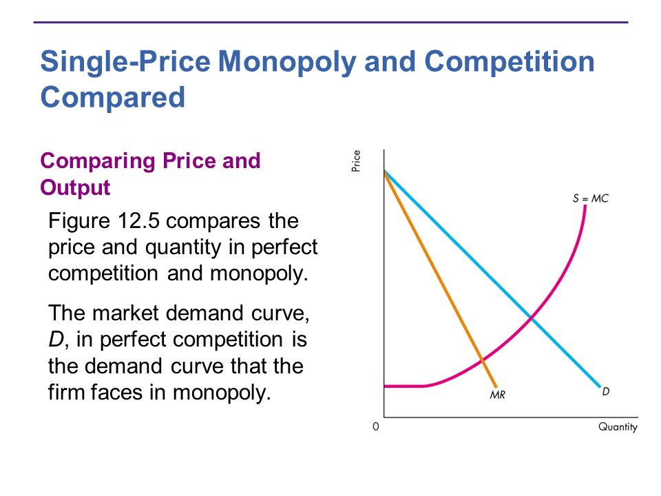 Single-Price Monopoly and Competition Compared Comparing Price and Output Figure 12.5 compares the price and quantity in perfect competition and monopoly.
