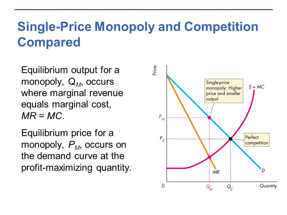 Single-Price Monopoly and Competition Compared Equilibrium output for a monopoly, Q M, occurs where marginal revenue equals marginal cost, MR = MC.