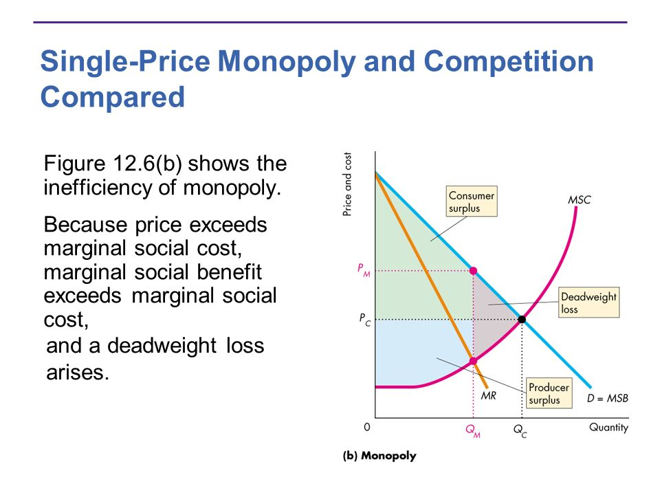 Single-Price Monopoly and Competition Compared Figure 12.6(b) shows the inefficiency of monopoly. Because price exceeds marginal social cost, marginal