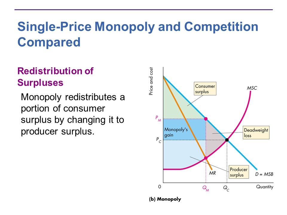Single-Price Monopoly and Competition Compared Redistribution of Surpluses Monopoly redistributes a portion of consumer surplus by changing it to producer surplus.