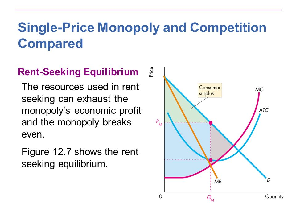 Single-Price Monopoly and Competition Compared Rent-Seeking Equilibrium The resources used in rent seeking can exhaust the monopolys economic profit and the monopoly breaks even.