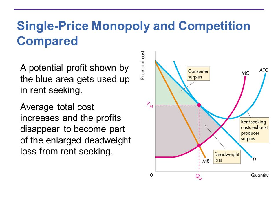 Single-Price Monopoly and Competition Compared A potential profit shown by the blue area gets used up in rent seeking. Average total cost increases an
