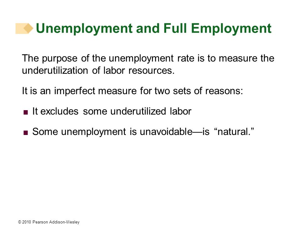 © 2010 Pearson Addison-Wesley Unemployment and Full Employment The purpose of the unemployment rate is to measure the underutilization of labor resour