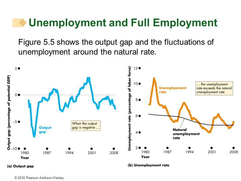 © 2010 Pearson Addison-Wesley Figure 5.5 shows the output gap and the fluctuations of unemployment around the natural rate. Unemployment and Full Empl