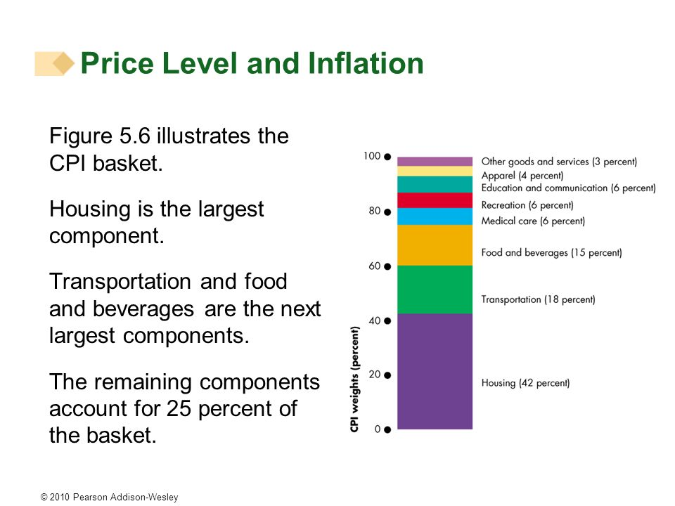 © 2010 Pearson Addison-Wesley Price Level and Inflation Figure 5.6 illustrates the CPI basket. Housing is the largest component. Transportation and fo
