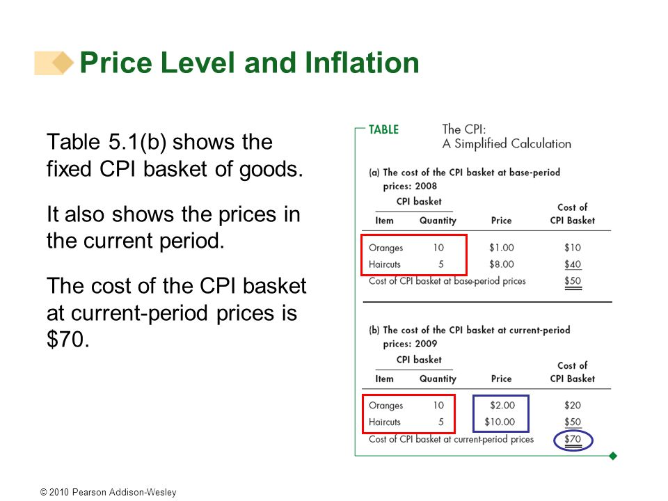 © 2010 Pearson Addison-Wesley Price Level and Inflation Table 5.1(b) shows the fixed CPI basket of goods. It also shows the prices in the current peri