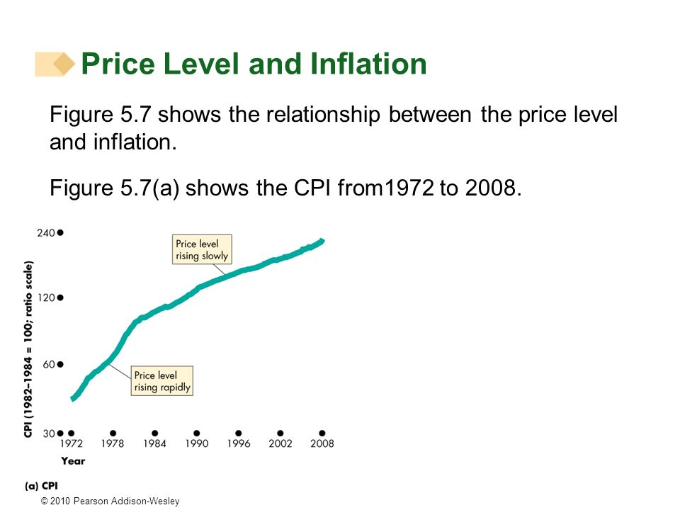 © 2010 Pearson Addison-Wesley Price Level and Inflation Figure 5.7 shows the relationship between the price level and inflation. Figure 5.7(a) shows t
