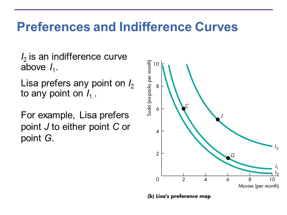 Preferences and Indifference Curves I 2 is an indifference curve above I 1. Lisa prefers any point on I 2 to any point on I 1. For example, Lisa prefe