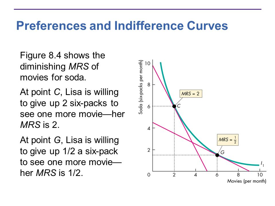 Preferences and Indifference Curves Figure 8.4 shows the diminishing MRS of movies for soda. At point C, Lisa is willing to give up 2 six-packs to see