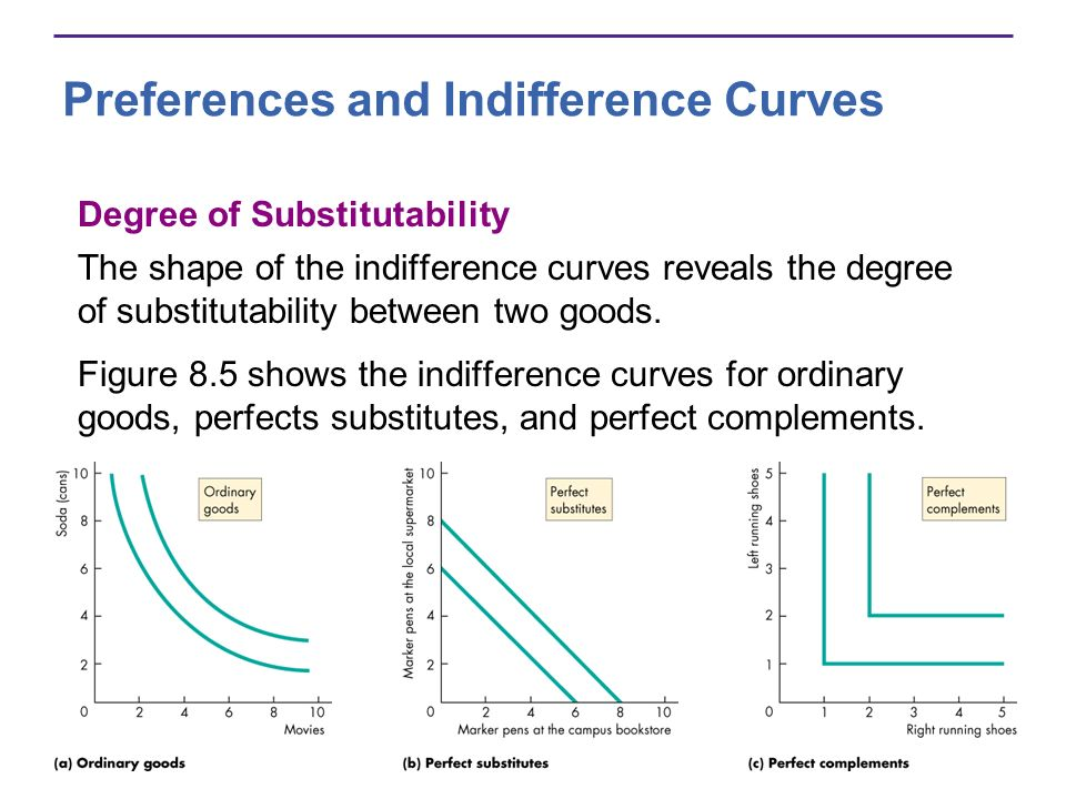 Preferences and Indifference Curves Degree of Substitutability The shape of the indifference curves reveals the degree of substitutability between two