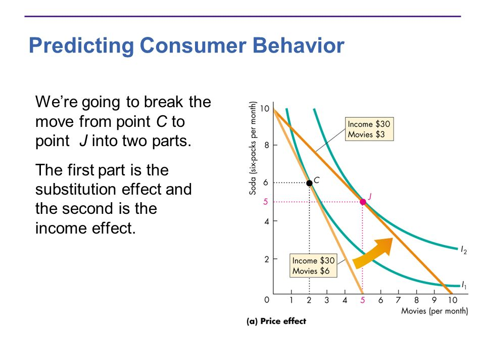 Predicting Consumer Behavior Were going to break the move from point C to point J into two parts. The first part is the substitution effect and the se