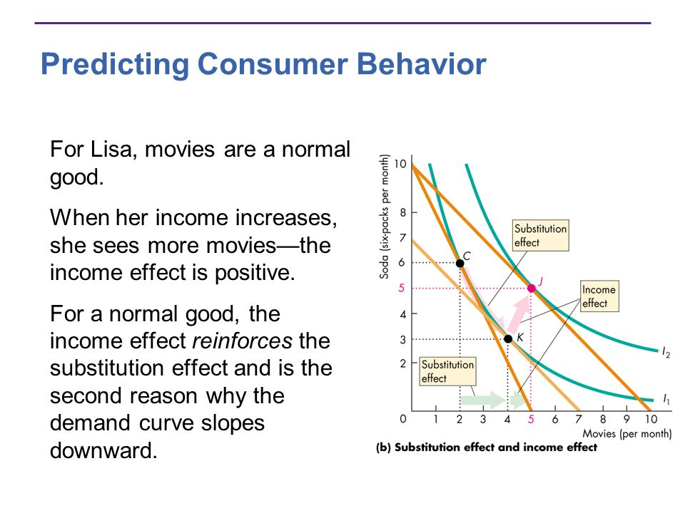 Predicting Consumer Behavior For Lisa, movies are a normal good. When her income increases, she sees more moviesthe income effect is positive. For a n