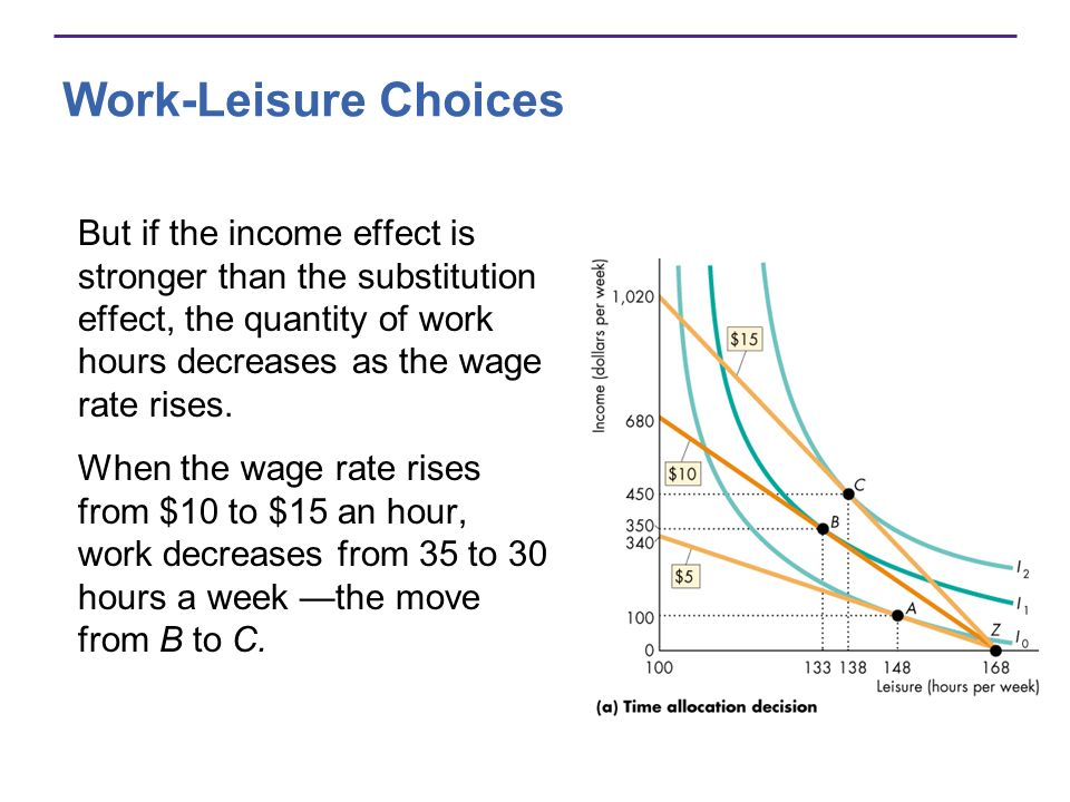 Work-Leisure Choices But if the income effect is stronger than the substitution effect, the quantity of work hours decreases as the wage rate rises. W