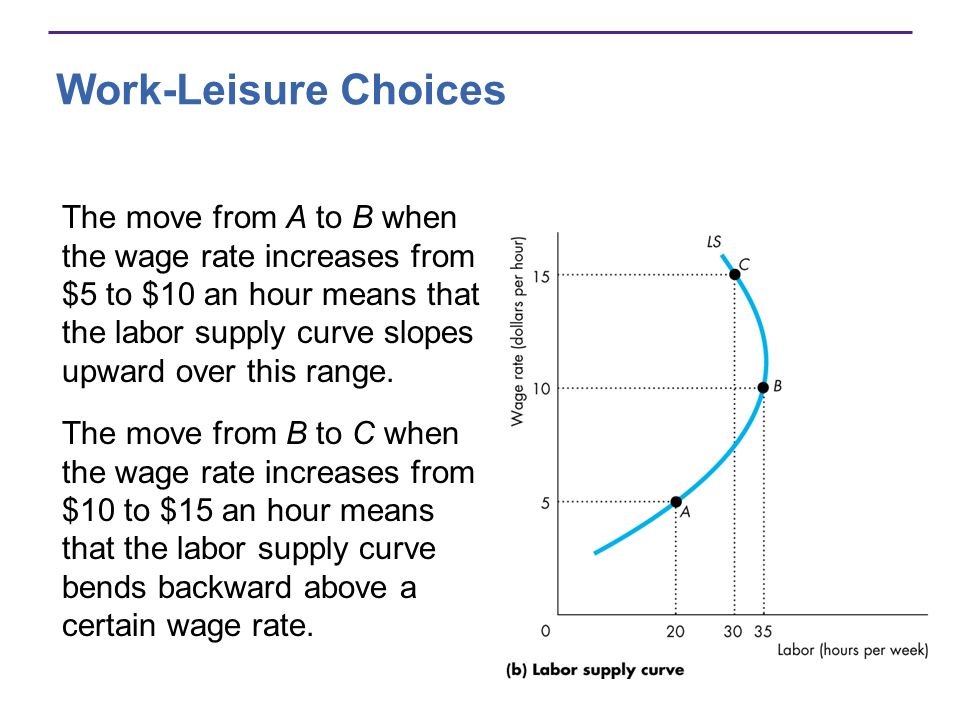 Work-Leisure Choices The move from A to B when the wage rate increases from $5 to $10 an hour means that the labor supply curve slopes upward over thi