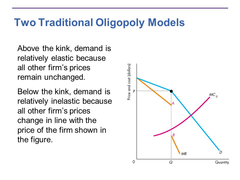 Above the kink, demand is relatively elastic because all other firms prices remain unchanged. Below the kink, demand is relatively inelastic because a