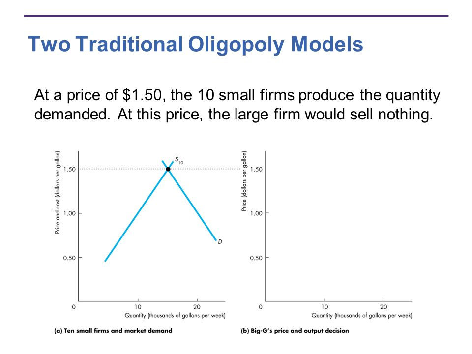 At a price of $1.50, the 10 small firms produce the quantity demanded. At this price, the large firm would sell nothing.