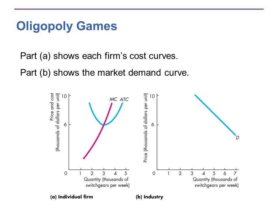 Oligopoly Games Part (a) shows each firms cost curves. Part (b) shows the market demand curve.